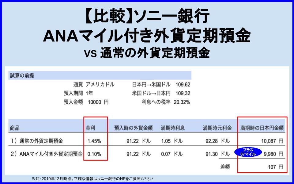 【解説/試算】ソニー銀行 ANAマイル外貨定期預金のおトクさ